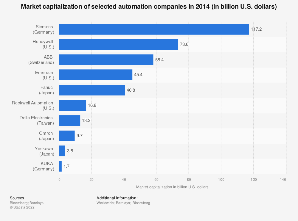 Statistic: Market capitalization of selected automation companies in 2014 (in billion U.S. dollars) | Statista