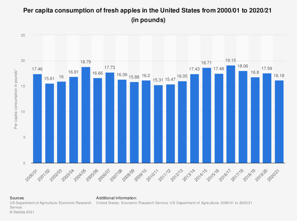 Statistic: Per capita consumption of fresh apples in the United States from 2000/01 to 2017/18   (in pounds)* | Statista