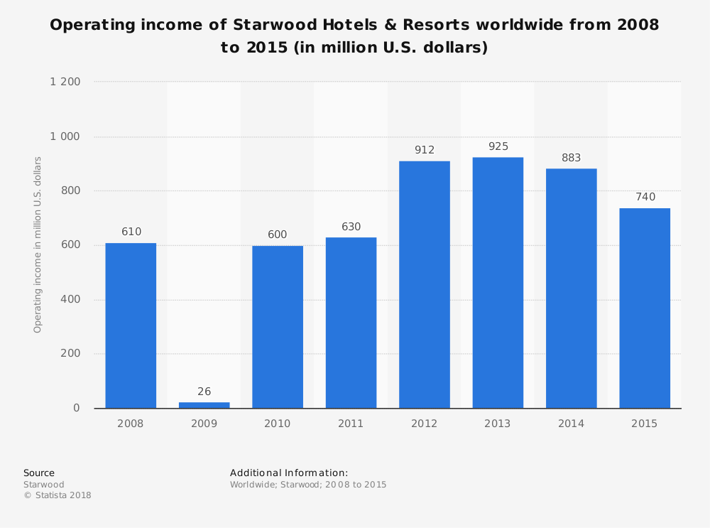 Statistic: Operating income of Starwood Hotels & Resorts worldwide from 2008 to 2015 (in million U.S. dollars) | Statista