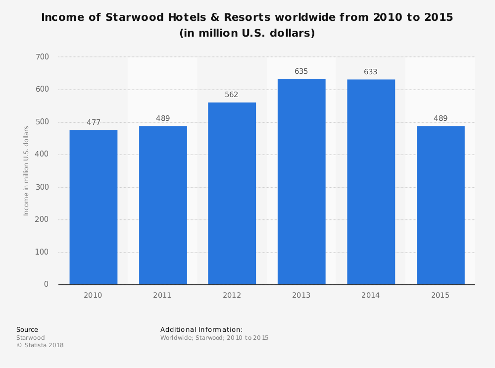 Statistic: Income of Starwood Hotels & Resorts worldwide from 2010 to 2015 (in million U.S. dollars) | Statista