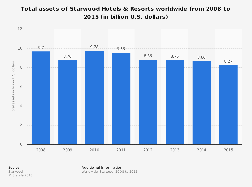 Statistic: Total assets of Starwood Hotels & Resorts worldwide from 2008 to 2015 (in billion U.S. dollars) | Statista