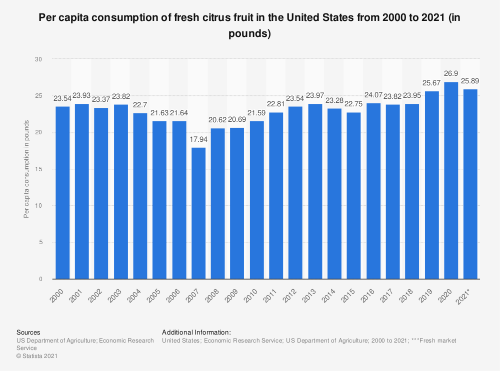 Statistic: Per capita consumption of fresh citrus fruit in the United States from 2000 to 2018 (in pounds) | Statista