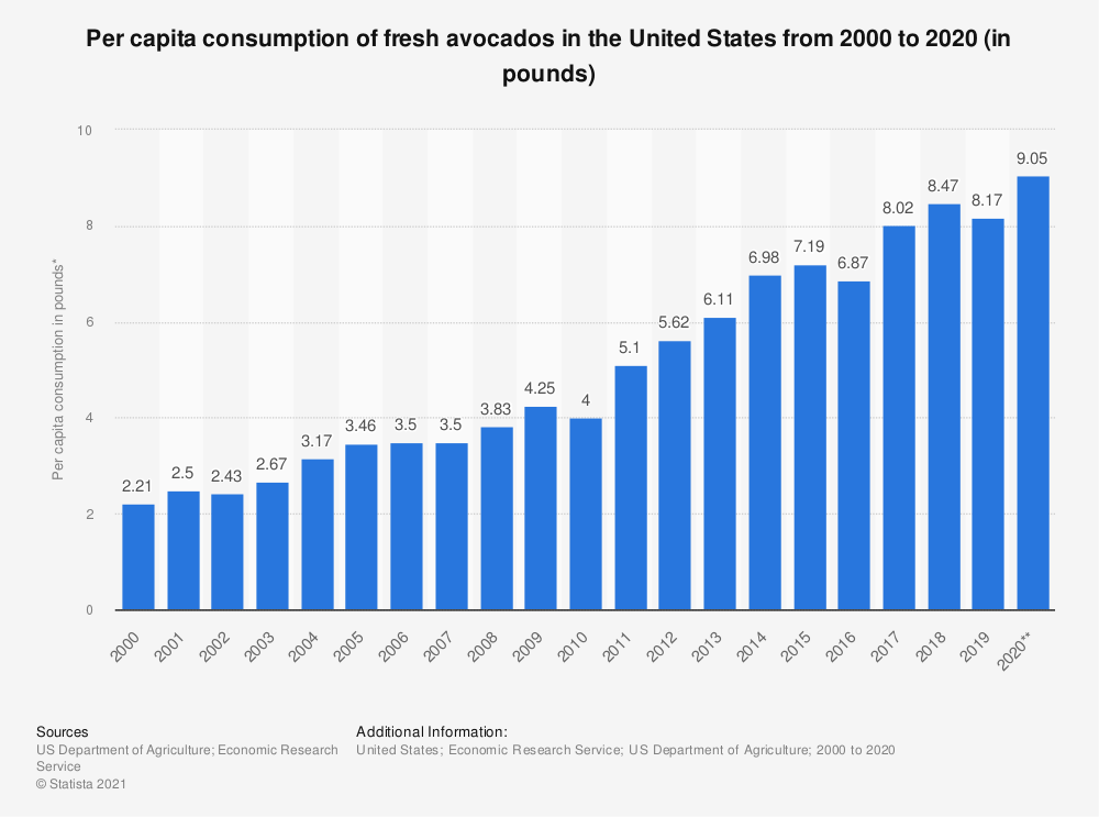 Statistic: Per capita consumption of fresh avocados in the United States from 2000/01 to 2017/18 (in pounds)* | Statista