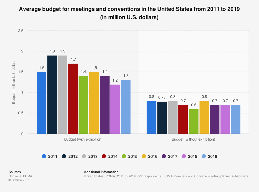 Statistic: Average budget for meetings and conventions in the United States from 2011 to 2018 (in million U.S. dollars) | Statista