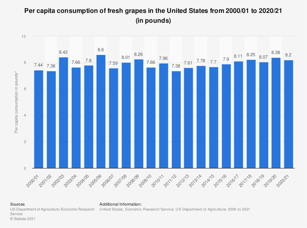 Statistic: Per capita consumption of fresh grapes in the United States from 2000 to 2019 (in pounds)* | Statista