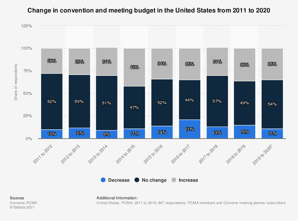 Statistic: Change in convention and meeting budget in the United States from 2011 to 2018 | Statista