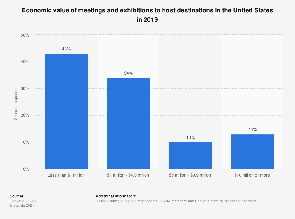 Statistic: Economic value of meetings and exhibitions to host destinations in the United States in 2017 | Statista