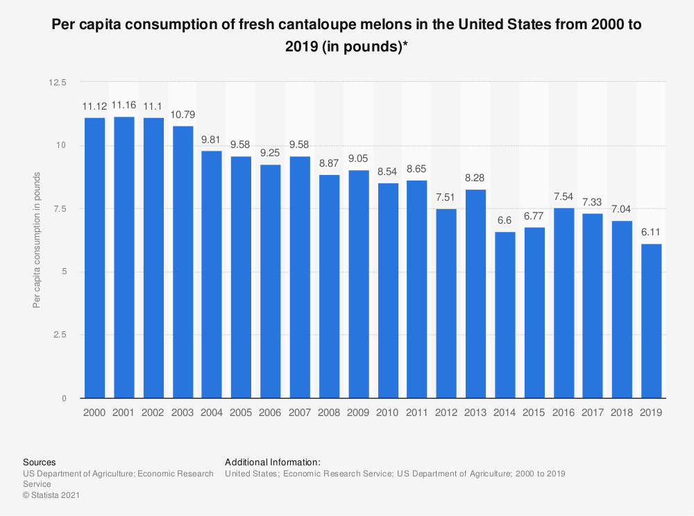 Statistic: Per capita consumption of fresh cantaloupe melons in the United States from 2000 to 2019 (in pounds)* | Statista