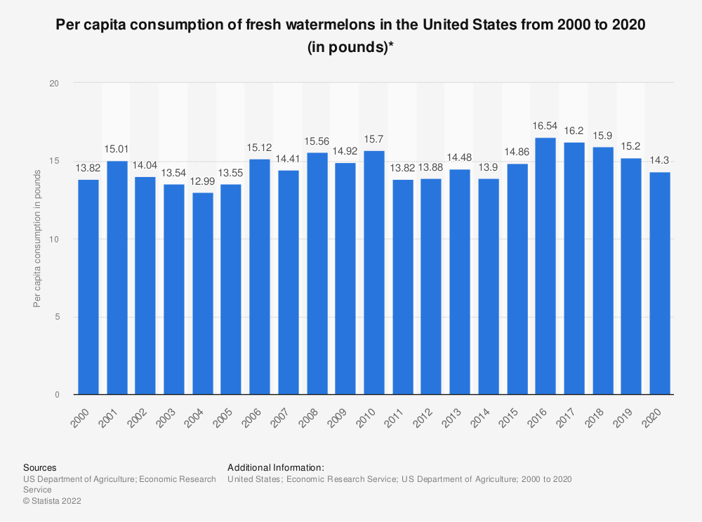 Statistic: Per capita consumption of fresh watermelons in the United States from 2000 to 2017 (in pounds)* | Statista
