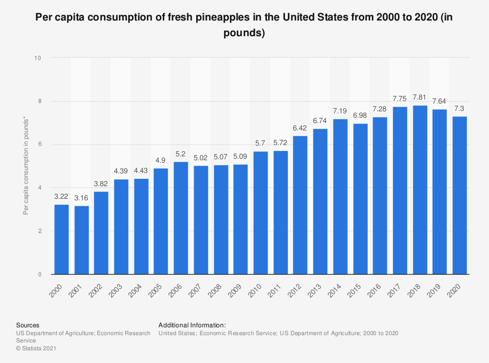 Statistic: Per capita consumption of fresh pineapples in the United States from 2000 to 2016 (in pounds)*   Statista