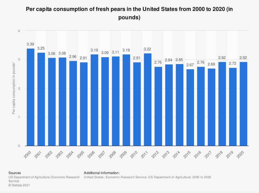 Statistic: Per capita consumption of fresh pears in the United States from 2000 to 2017 (in pounds)* | Statista