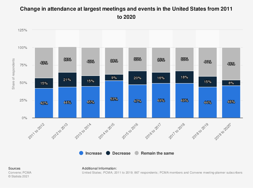 Statistic: Change in attendance at largest meetings and events in the United States from 2011 to 2018 | Statista