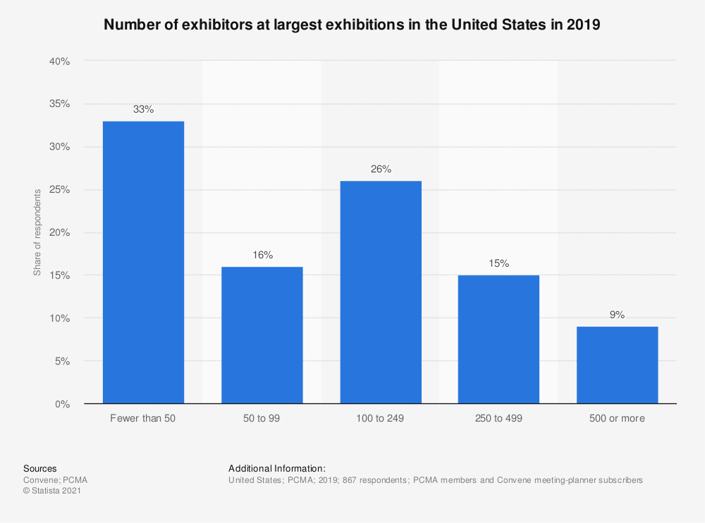 Statistic: Number of exhibitors at largest exhibitions in the United States in 2018 | Statista