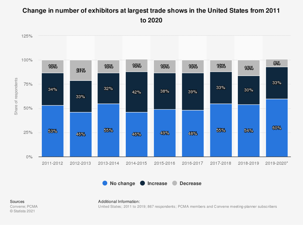 Statistic: Change in number of exhibitors at largest trade shows in the United States from 2011 to 2019 | Statista