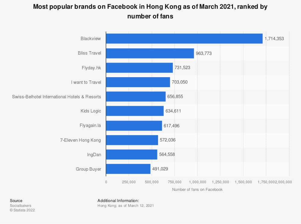 Statistic: Most popular brands on Facebook from Hong Kong as of March 2017, ranked by number of fans (in millions) | Statista
