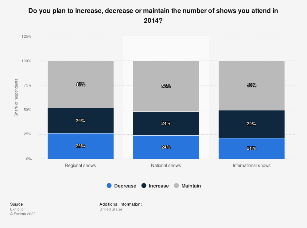 Statistic: Do you plan to increase, decrease or maintain the number of shows you attend in 2014? | Statista