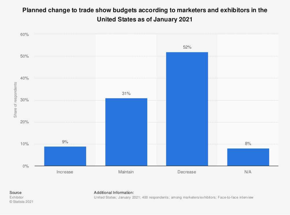 Statistic: Compared to 2019, will your company increase, decrease or maintain its trade show budget for 2020? | Statista