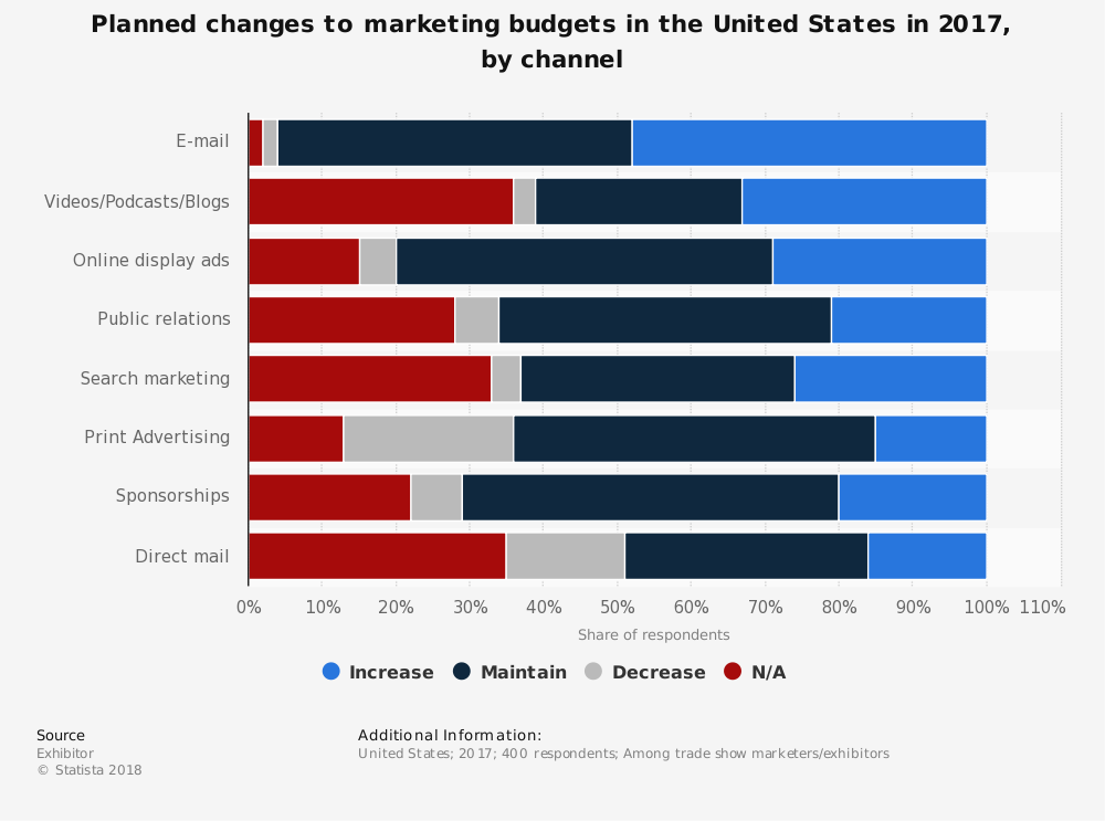 Statistic: Planned changes to marketing budgets in the United States in 2017, by channel  | Statista