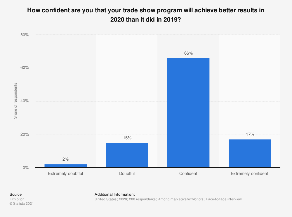 Statistic: How confident are you that your trade show program will achieve better results in 2018 than it did in 2017? | Statista