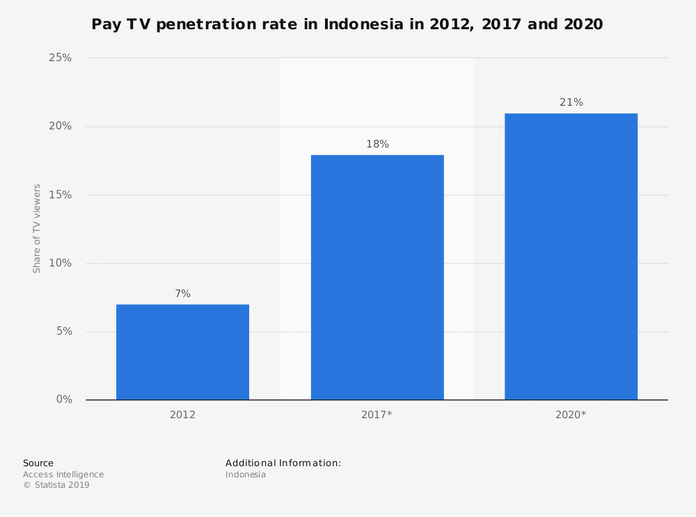 Statistic: Pay TV penetration rate in Indonesia in 2012, 2017 and 2020 | Statista