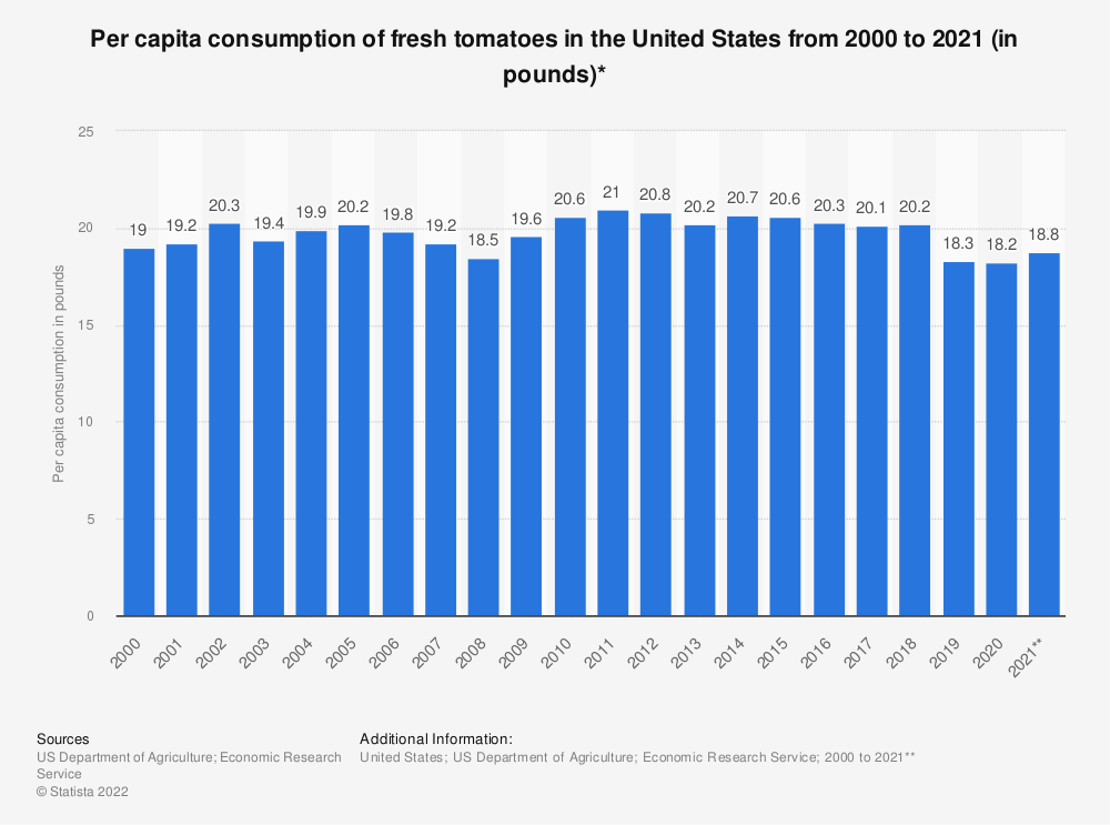 Statistic: Per capita consumption of fresh tomatoes in the United States from 2000 to 2019 (in pounds)* | Statista