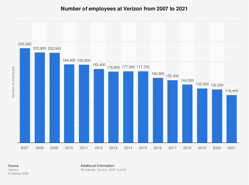 Statistic: Number of employees at Verizon from 2007 to 2019 | Statista