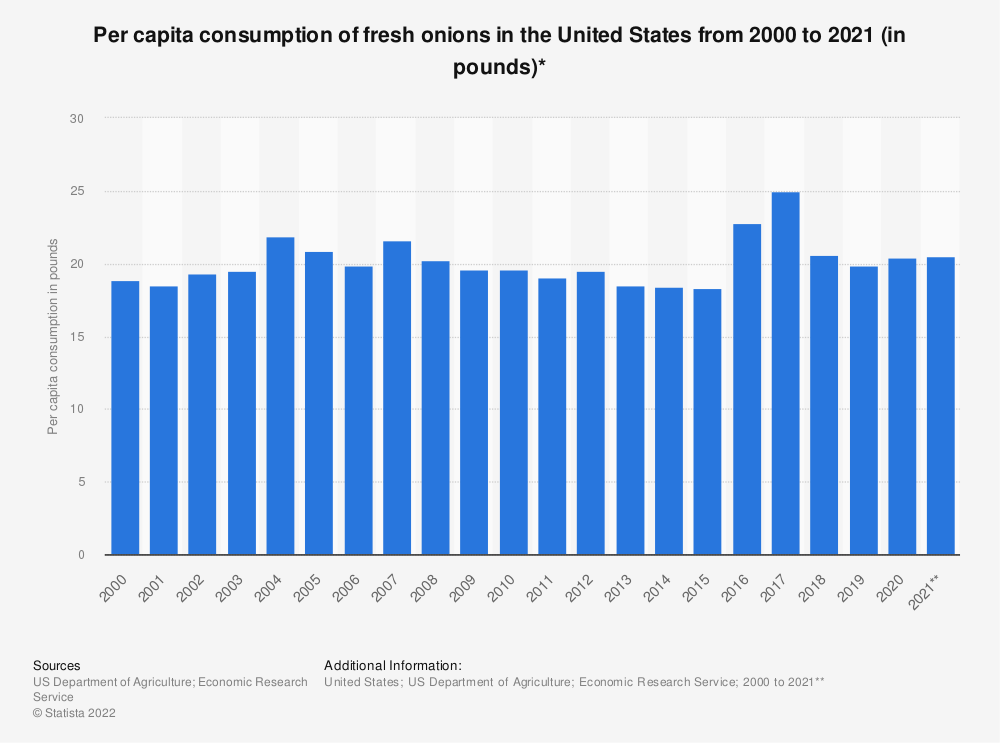 Statistic: Per capita consumption of fresh onions in the United States from 2000 to 2018 (in pounds)* | Statista