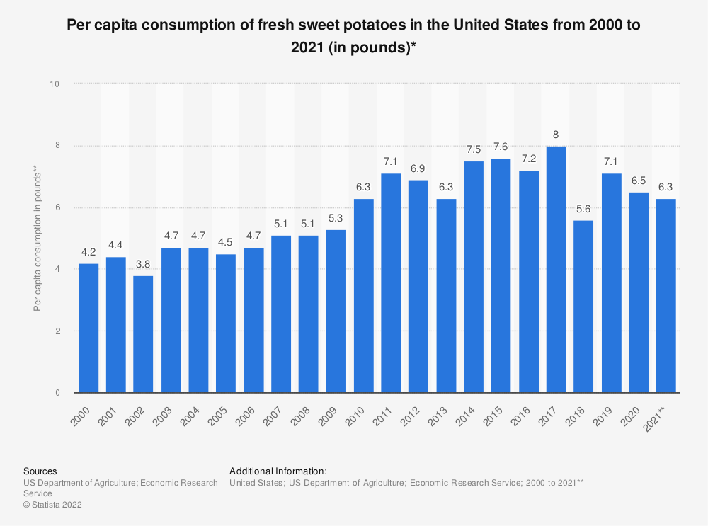 Statistic: Per capita consumption of fresh sweet potatoes in the United States from 2000 to 2018 (in pounds)* | Statista
