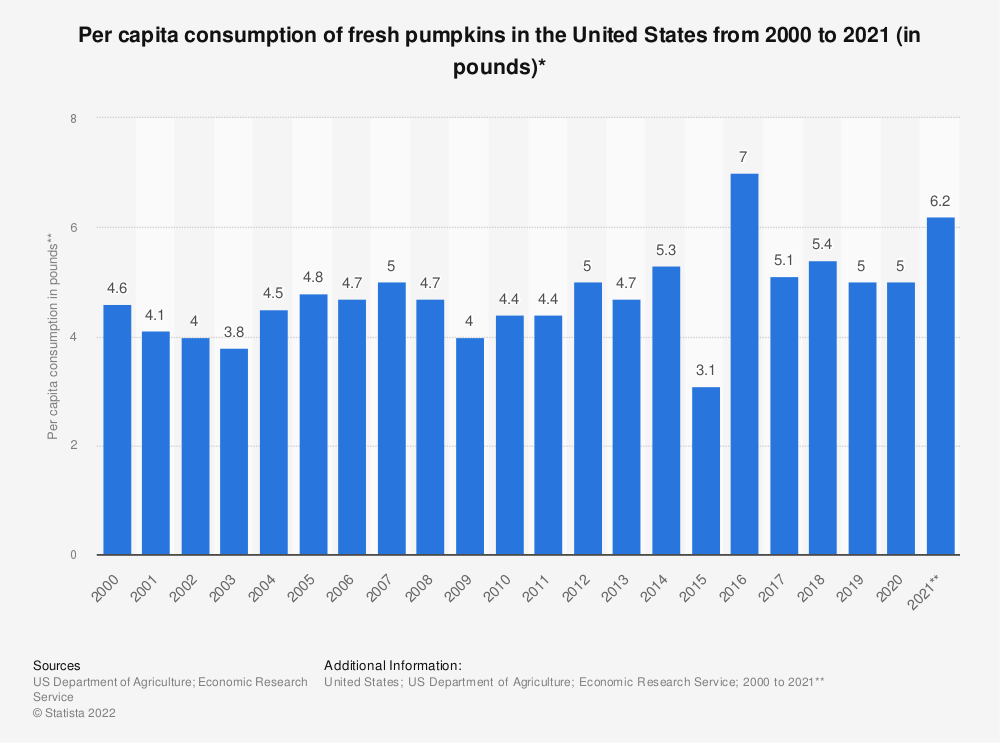 Statistic: Per capita consumption of fresh pumpkins in the United States from 2000 to 2018 (in pounds)* | Statista