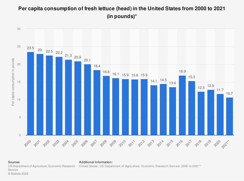 Statistic: Per capita consumption of fresh lettuce (head) in the United States from 2000 to 2018 (in pounds)* | Statista