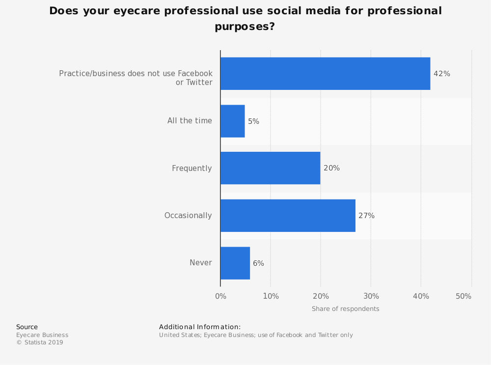 Statistic: Does your eyecare professional use social media for professional purposes? | Statista