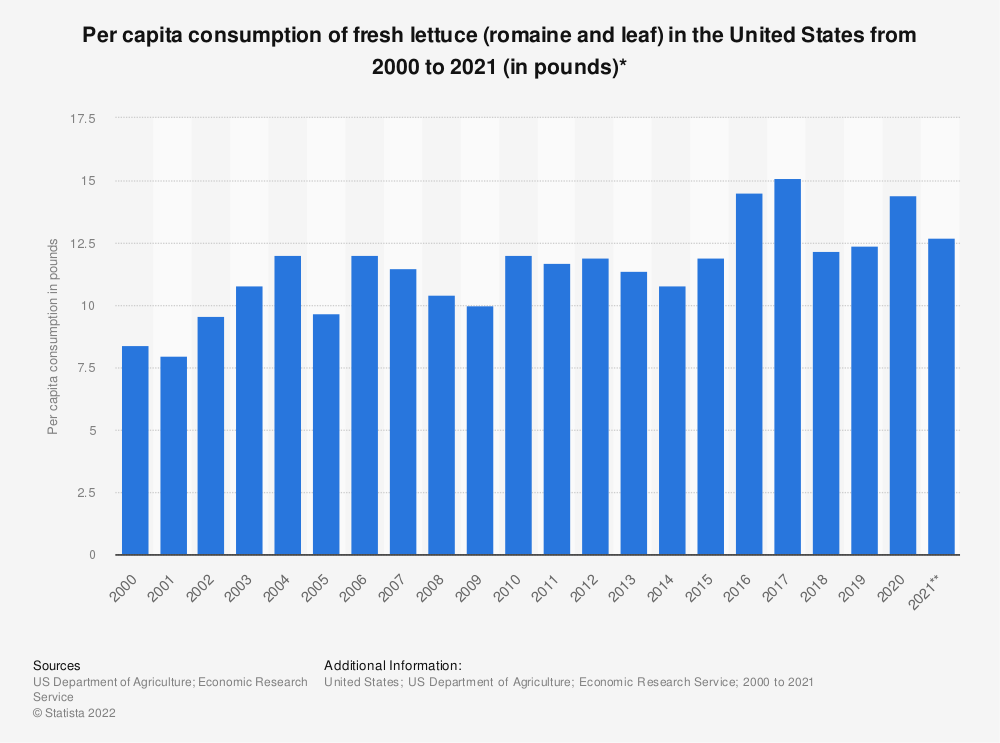 Statistic: Per capita consumption of fresh lettuce (romaine and leaf) in the United States from 2000 to 2018 (in pounds)* | Statista