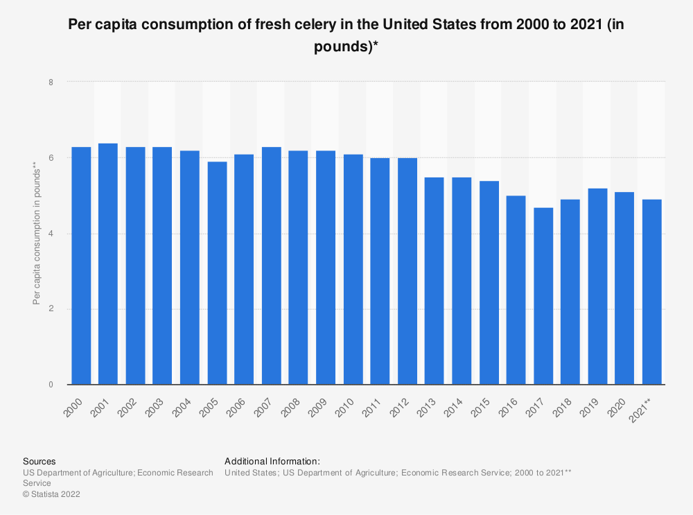 Statistic: Per capita consumption of fresh celery in the United States from 2000 to 2018 (in pounds)* | Statista