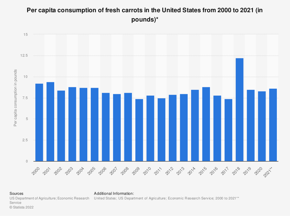 Statistic: Per capita consumption of fresh carrots in the United States from 2000 to 2017 (in pounds)* | Statista