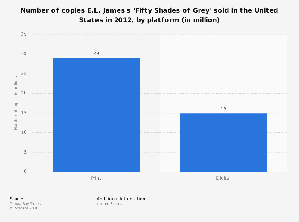 Statistic: Number of copies E.L. James's 'Fifty Shades of Grey' sold in the United States in 2012, by platform (in million) | Statista