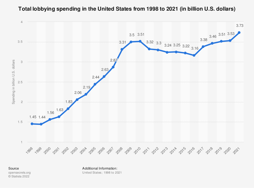 Statistic: Total lobbying spending in the United States from 1998 to 2019 (in billion U.S. dollars) | Statista
