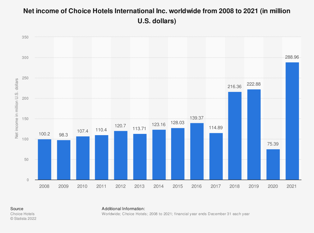 Statistic: Net income of Choice Hotels worldwide from 2008 to 2018 (in million U.S. dollars) | Statista