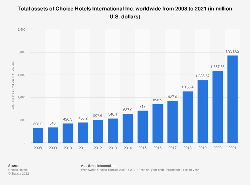 Statistic: Total assets of Choice Hotels worldwide from 2008 to 2018 (in million U.S. dollars) | Statista