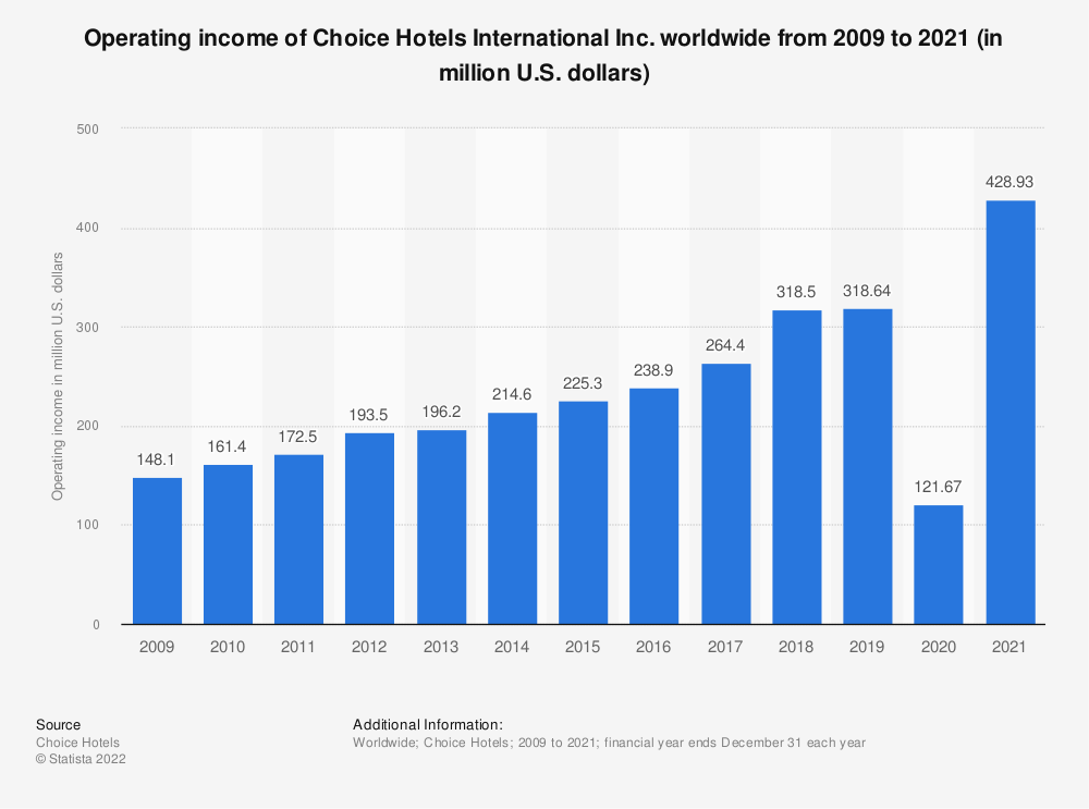 Statistic: Operating income of Choice Hotels worldwide from 2009 to 2018 (in million U.S. dollars) | Statista