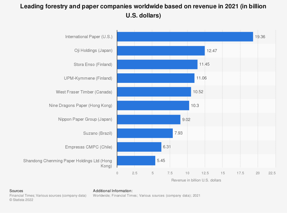 Statistic: Leading forestry and paper companies worldwide based on revenue in 2020 (in million U.S. dollars) | Statista