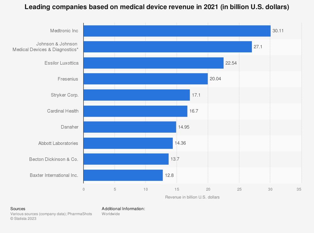 Statistic: Leading 10 U.S. companies based on medical device revenue in 2019 (in billion U.S. dollars)   Statista