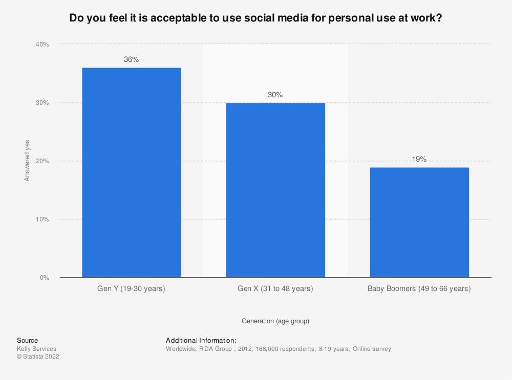 Statistic: Do you feel it is acceptable to use social media for personal use at work? | Statista