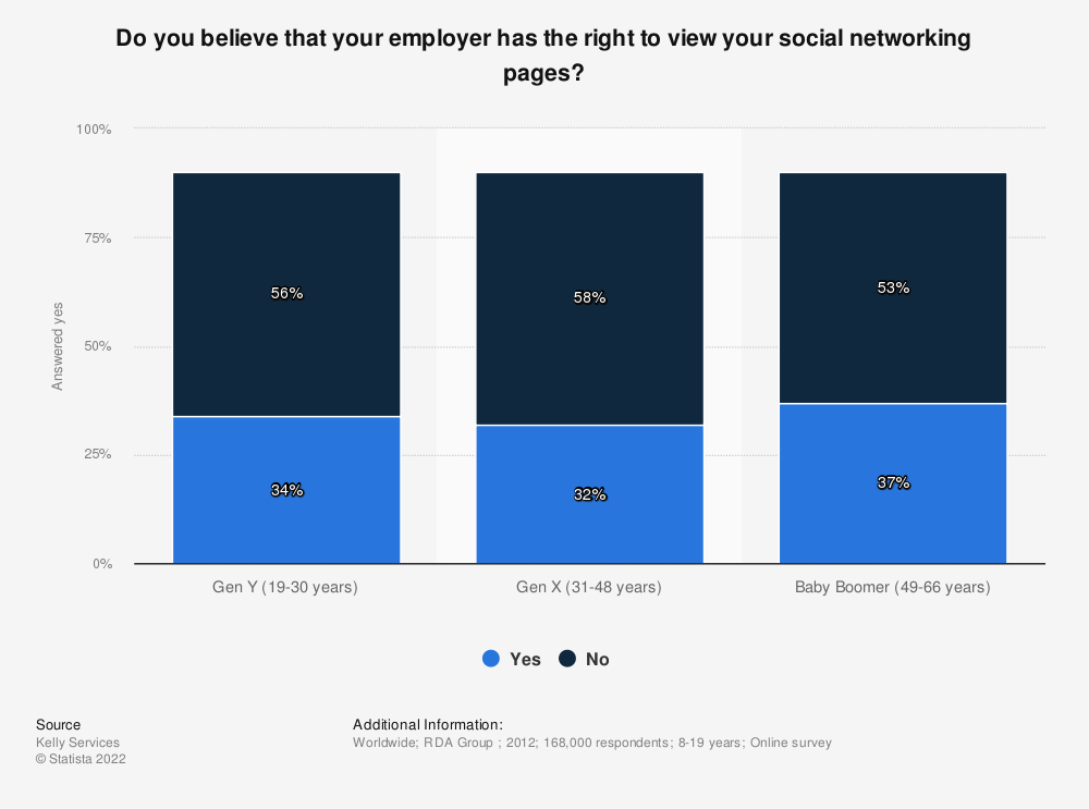 Statistic: Do you believe that your employer has the right to view your social networking pages? | Statista