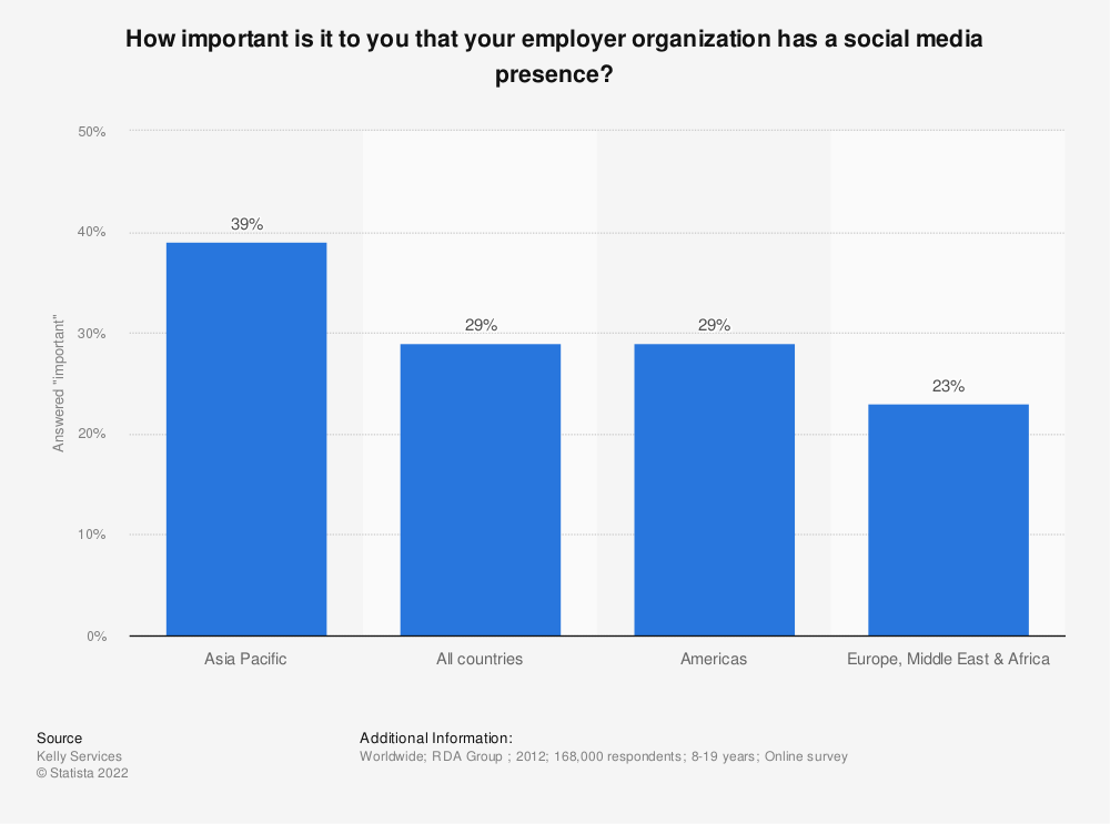 Statistic: How important is it to you that your employer organization has a social media presence? | Statista