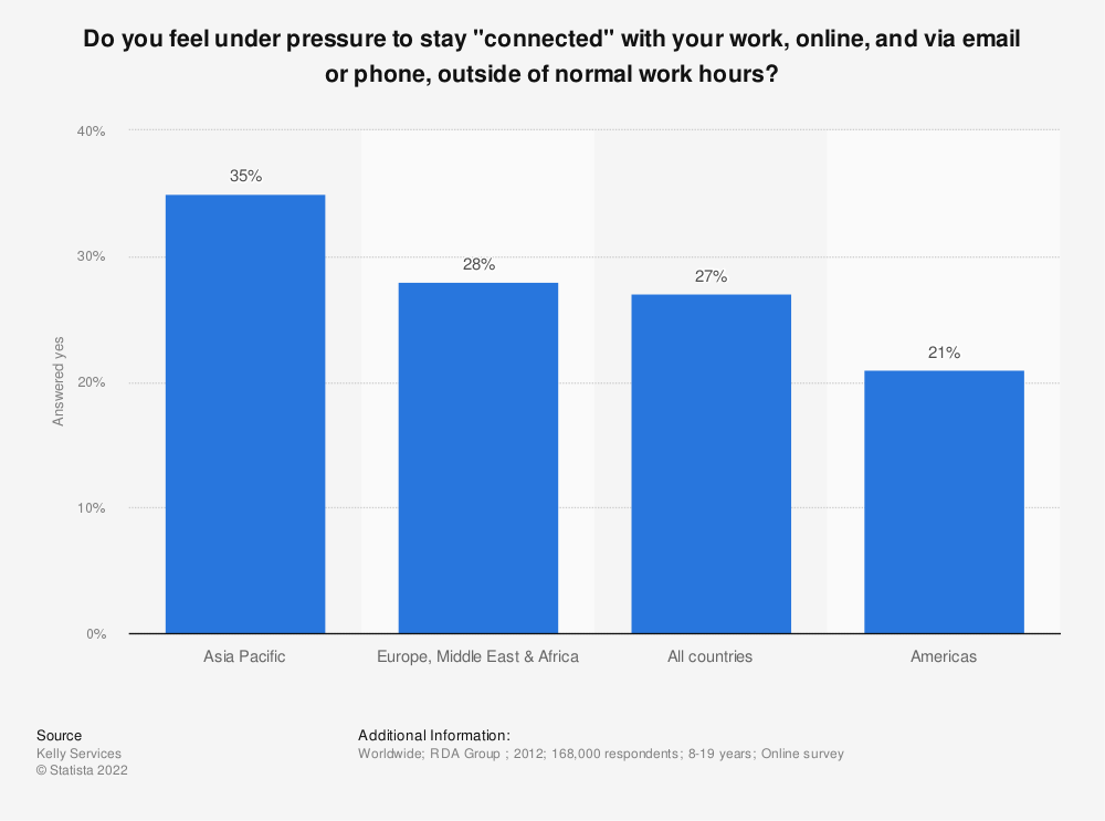 """Statistic: Do you feel under pressure to stay """"connected"""" with your work, online, and via email or phone, outside of normal work hours? 
