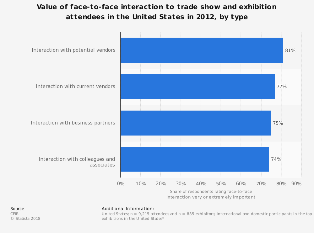 Statistic: Value of face-to-face interaction to trade show and exhibition attendees in the United States in 2012, by type   Statista