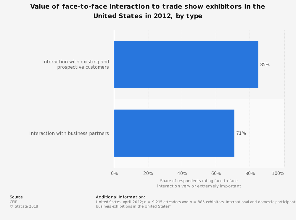 Statistic: Value of face-to-face interaction to trade show exhibitors in the United States in 2012, by type | Statista