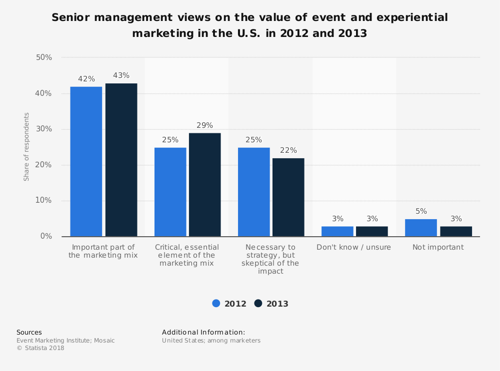 Statistic: Senior management views on the value of event and experiential marketing in the U.S. in 2012 and 2013 | Statista