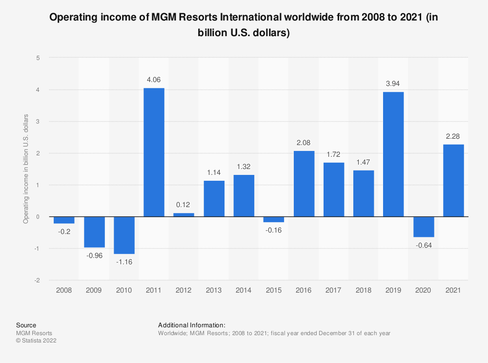 Statistic: Operating income of MGM Resorts worldwide from 2008 to 2019 (in billion U.S. dollars) | Statista