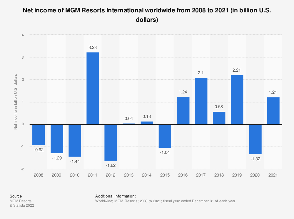 Statistic: Net income of MGM Resorts worldwide from 2008 to 2017 (in billion U.S. dollars) | Statista